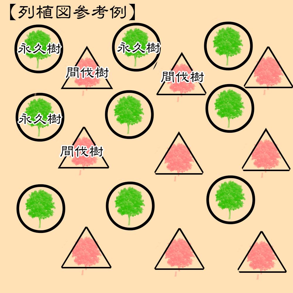 列植図の作成